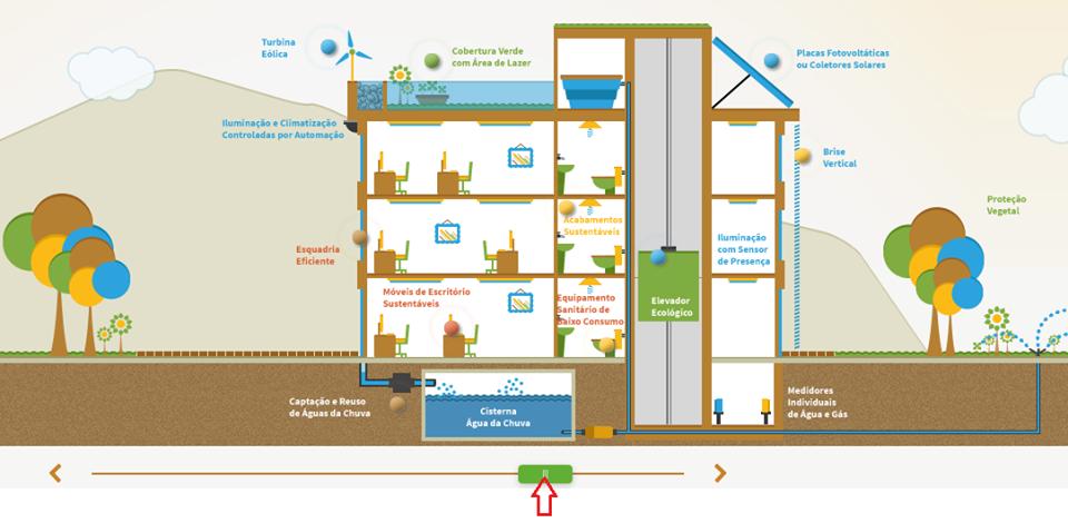 infografico_sustentarqui - Construção Sustentável
