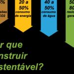 Por que construir sustentável ?