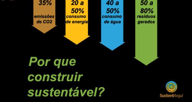Porque construir sustentável