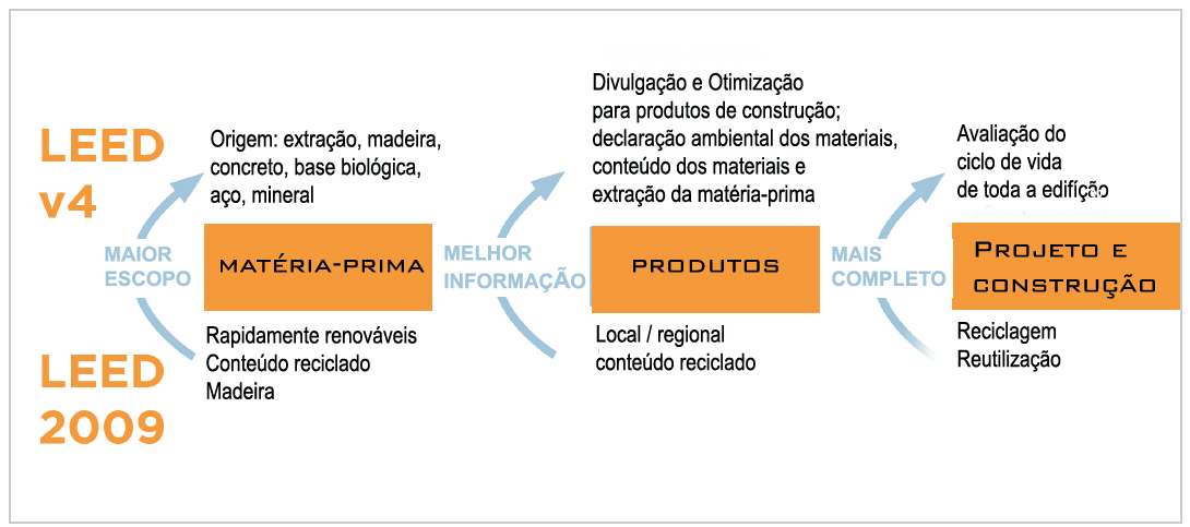leed_v4_ portugues _sustentarqui