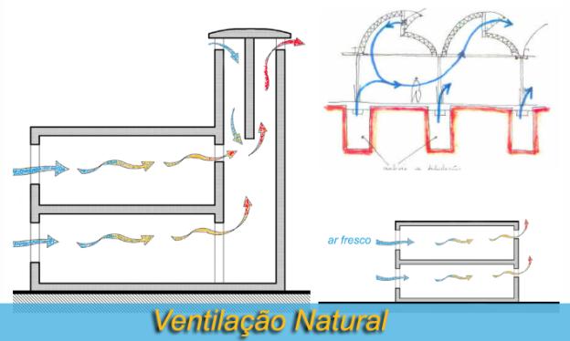 ventilacao natural SustentArqui