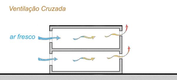 ventilação cruzada - SustentArqui