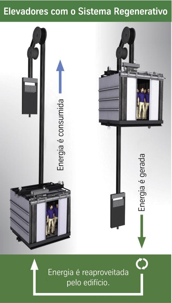 Elevadores para eficiência energética