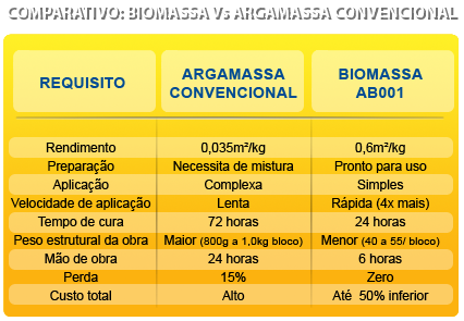 Biomassa Assentamento de Blocos