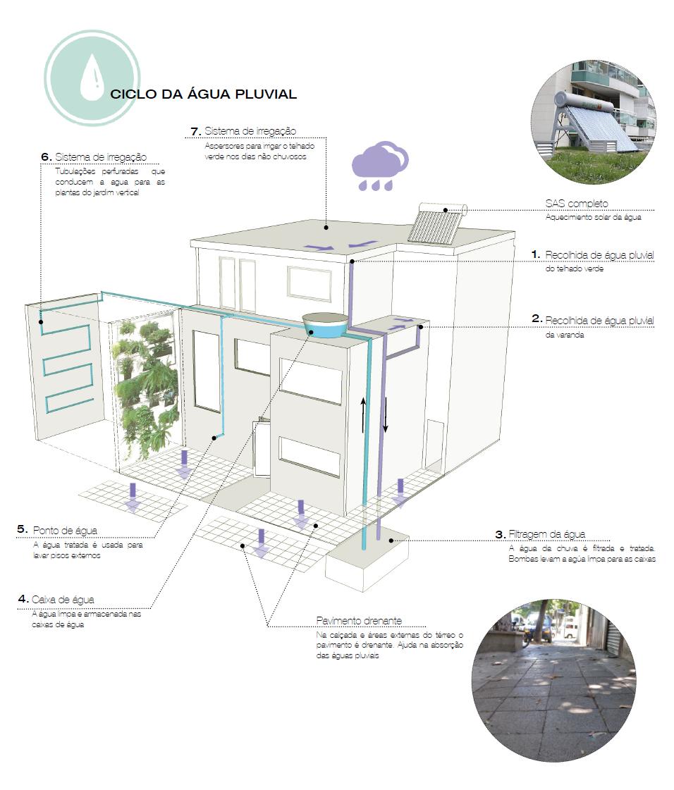 Restaurante Sustentável - Ciclo da água
