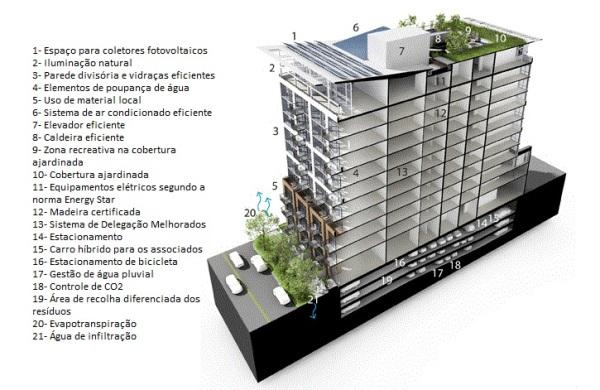 Loft sustentável