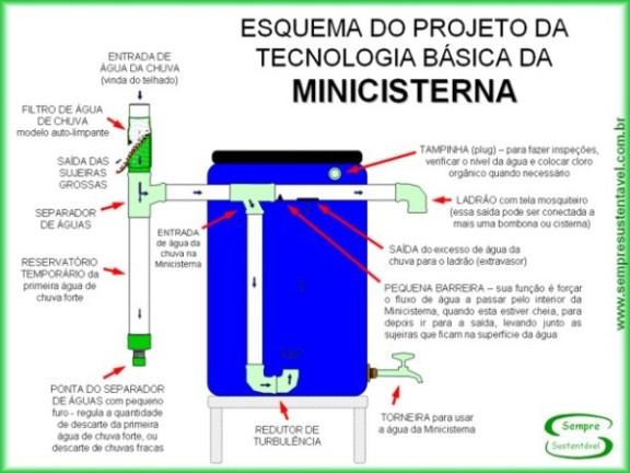 Aproveitamento de gua da chuva para uso n o pot vel for Tambores para agua