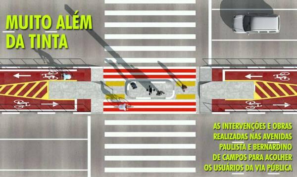 ciclovia da Avenida Paulista
