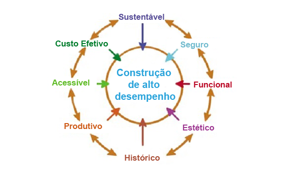 processo de projeto integrado