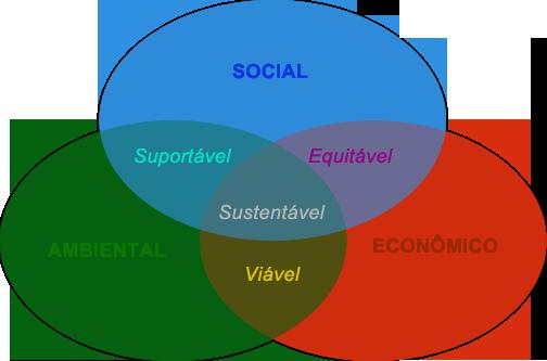 sustentabilidade - arquitetura sustentável