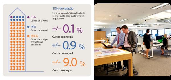 produtividade nos escritórios