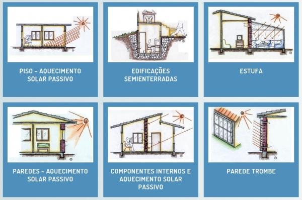 Projeteee – Projetando Edifícios Energicamente Eficientes