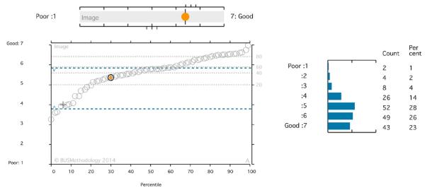 Conforto e eficiência energética - BUS-Graphs