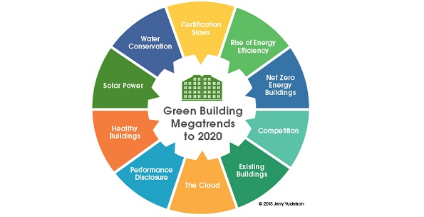 Tendências da construção sustentável