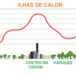 Ilhas de Calor: O que são e quais estratégias para diminuir seus efeitos