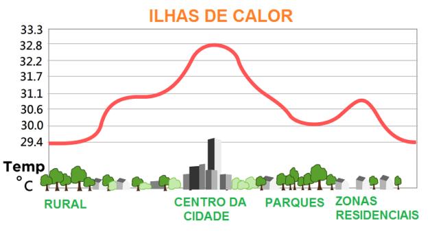 ILHAS DE CALOR GRAFICO