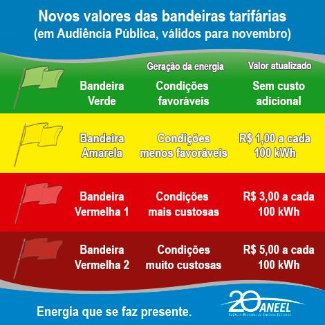 bandeira vermelha - infografico