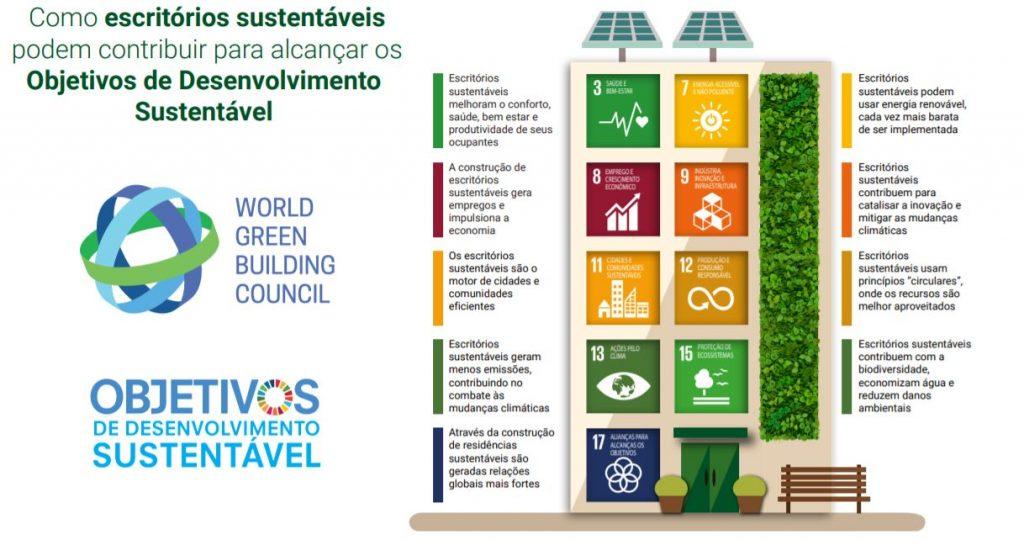 Como construções sustentáveis contribuem para os objetivos de desenvolvimento Sustentável da ONU